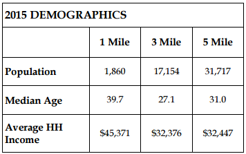 2015 Milledgeville Demographics by Trip Wilhoit & Patty Burns, Fickling L& Co.