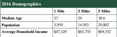 2016 Perry, GA demographics.  Trip Wilhoit & Patty Burns, Fickling & Co.