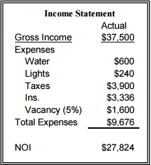 Income Statement for 2296 Pio Nono Ave, Macon GA
