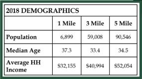 2018 Demographics 3249 Mercer University Dr | GeorgiaCommercialRealEstate.net