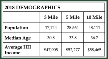 159_Garrett_Way_Demographics___GeorgiaCommercialRealEstate.net.png