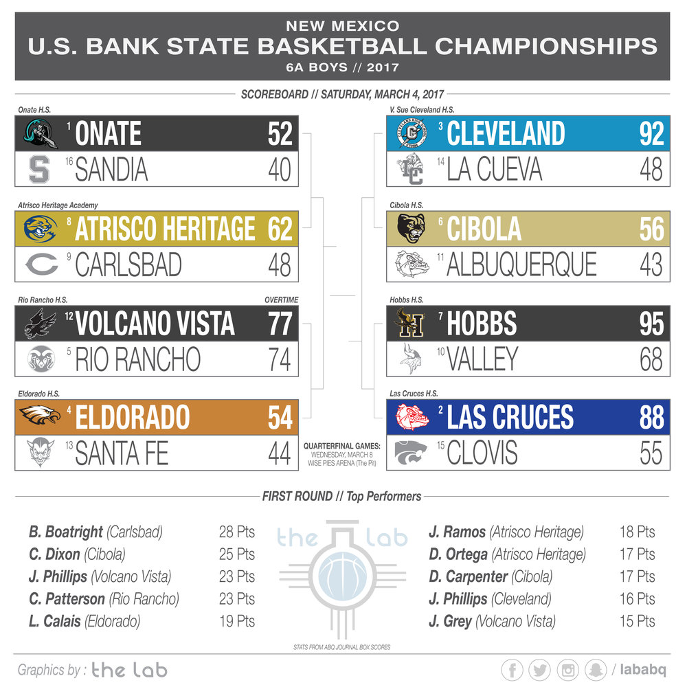 2017 US Bank State Basketball Championships - Boys 6A 1st Round