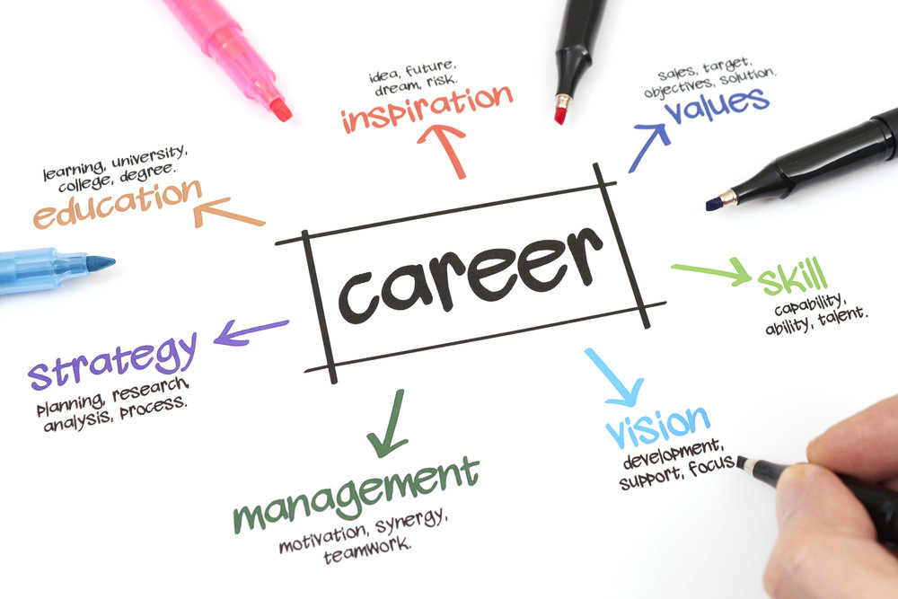 We assist students in uncovering their passions and the things that they lean toward when considering career options.