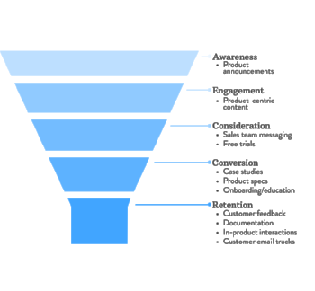 In this case your product marketing team might focus their efforts mostly on the last stages of the funnel and let marketing handle the top.