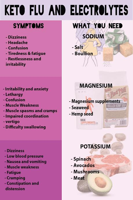 Ketogasm did this handy infographic on supplements and the keto flu! Great for keto diet beginners :)
