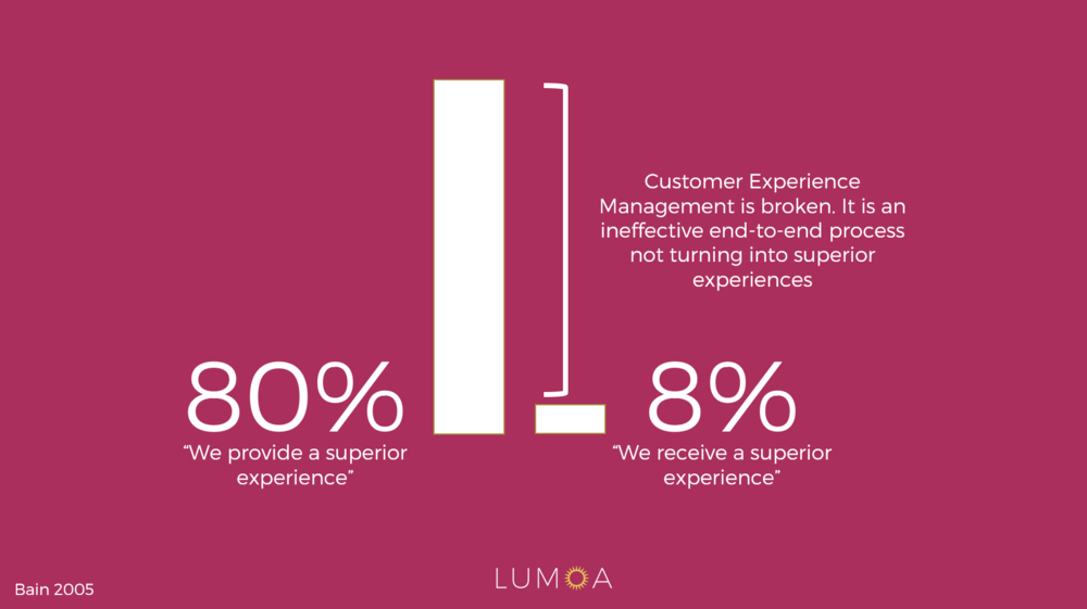 Only 8% of customers said they received a superior customer experience, while 80% of the companies surveyed believed that the experience they were providing was superior.