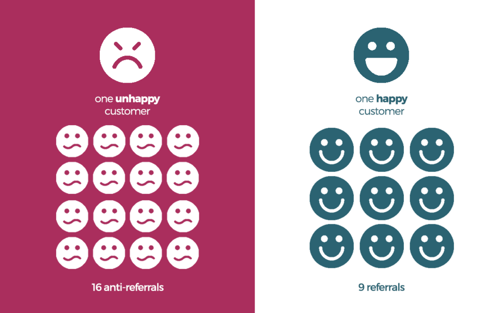 Customer experience stats: one unhappy detractor shares experience with 16 people, one happy promoter customer is responsible for 9 referrals