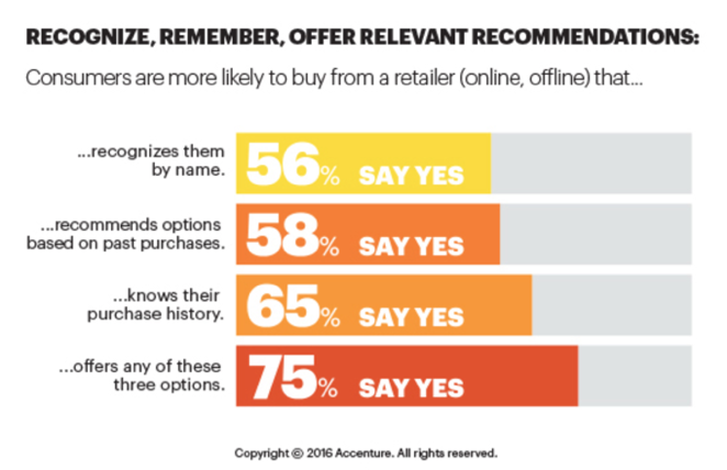 Customer Experience Stats: Customers are more likely to buy from a retailer that...