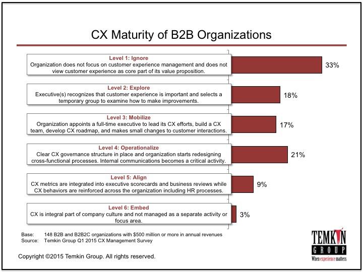 CX Maturity of B2B Organizations by Temkin Group