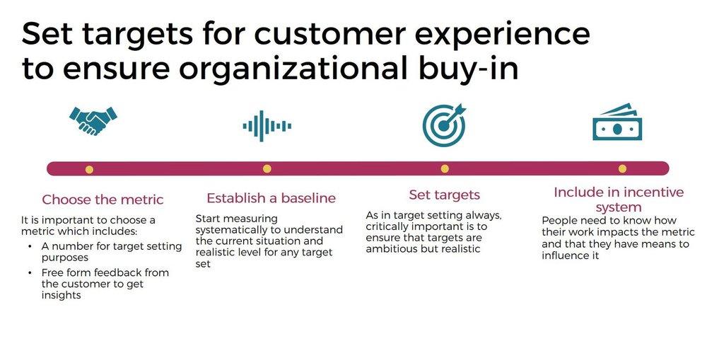customer experience targets.jpg