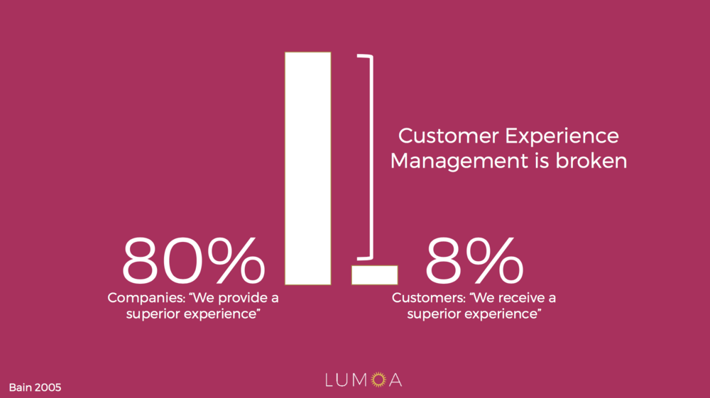 Customer experience statistics: 80% of companies believe they provide a superior experience, only 8% of customers agree.