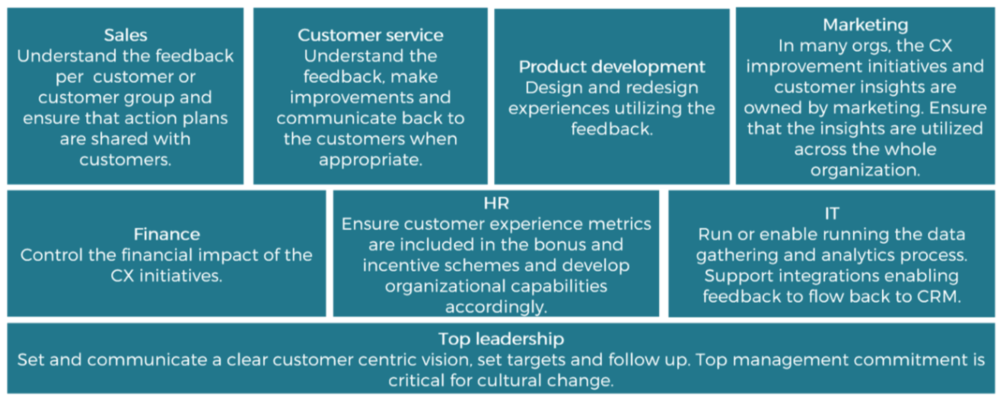 Organizational roles in customer experience management. Who is responsible for CEM?
