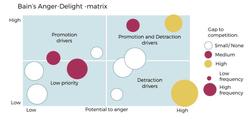 Bain has illustrated this dynamic between various factors in a powerful way with the anger-delight matrix. The matrix reminds how some drivers only have potential to drive detraction (these are the basics or hygiene factors). You will lose customers if these don't work.
