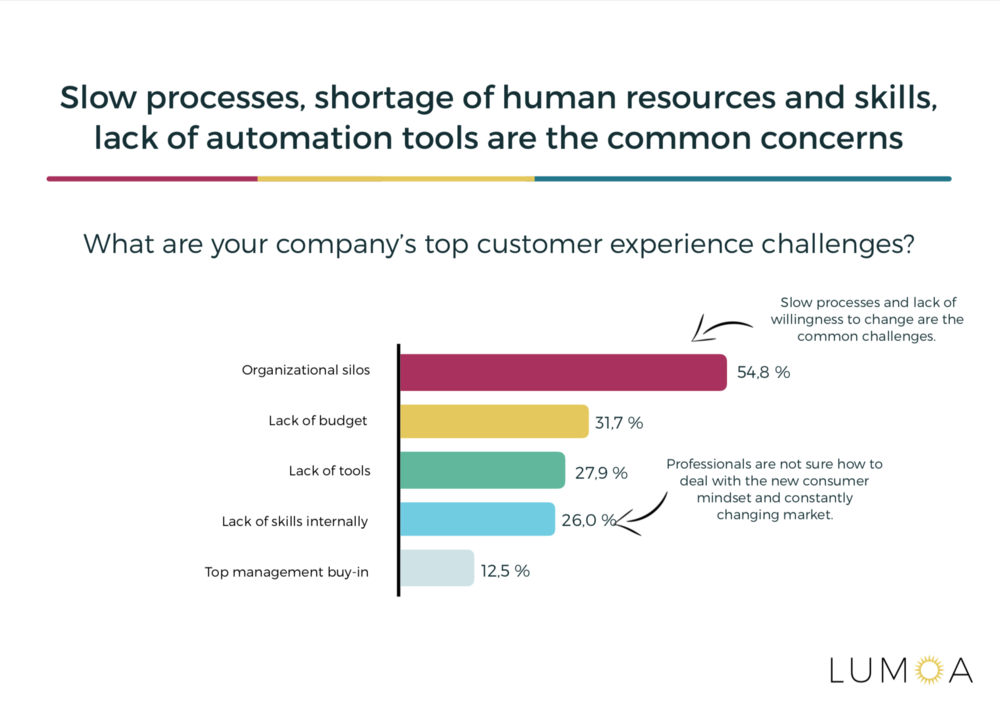 Customer Experience Challenges Statistics