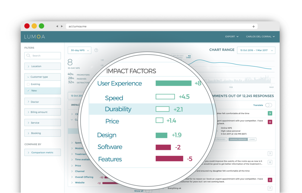 Receive insights about both digital channels and traditional bank branches in one dashboard.