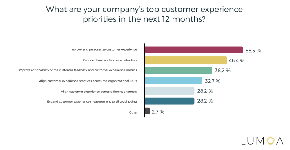 Customer Experience Priorities Statistics
