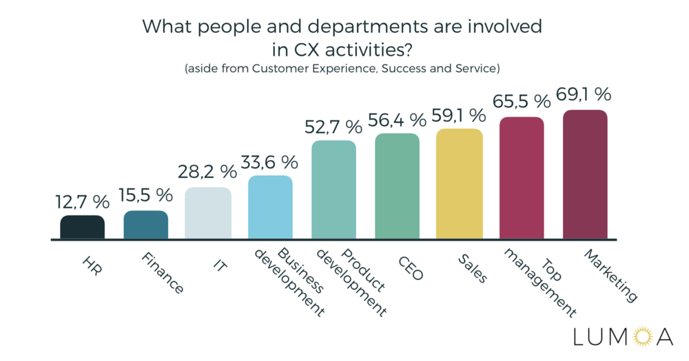 Customer Experience Roles in the company statistics