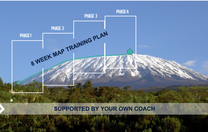 Illustration of training plan building up to expedition