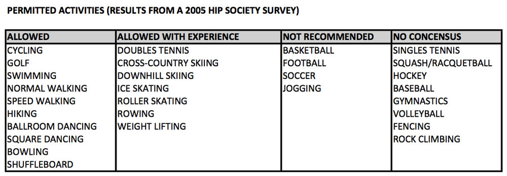 Reference: American Hip Society