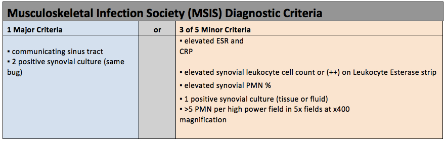 musculoskeletal infection society diagnostic criteria of prosthetic joint infection