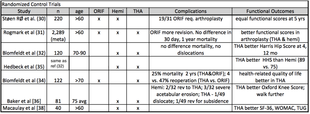 tha for acute femoral neck fracture compared to hemiarthroplasty compared to femoral neck orif