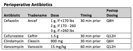 peri-operative antibiotic options