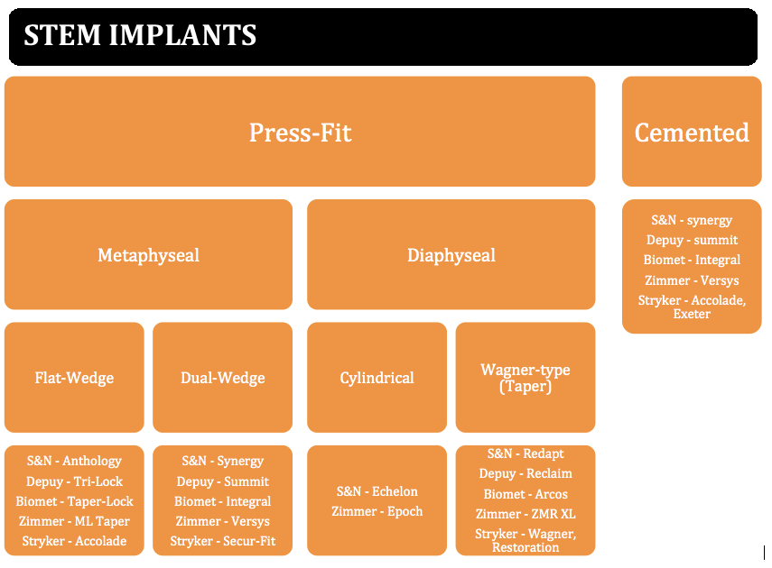 stem implant classification based on company