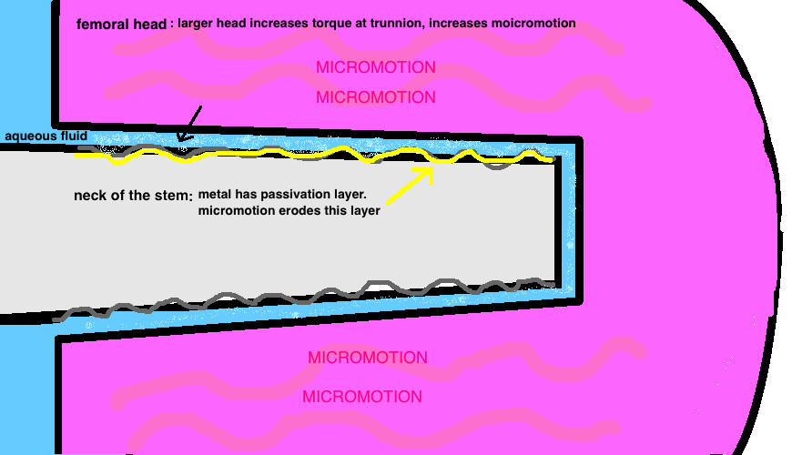 Fretting Corrosion is caused by micromotion