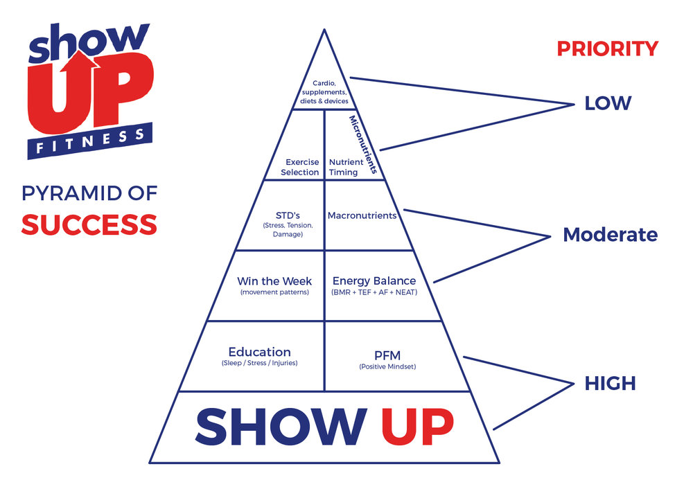 Show Up Fitness pyramid of success