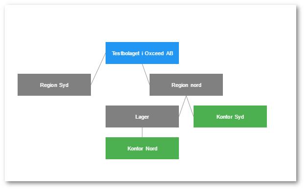 Under inställningar kan man nu skapa egna hierarkier av kostnadsställen (gröna) och skapade grupper (gråa). På så sätt kan man enkelt se rapporter, nyckeltal och analyser som är baserade på en grupp av kostnadsställen.  Allt görs enkelt med dra-och-släpp och organisationsschemat kan visas både i som i en trädvy eller likt bilden ovan.
