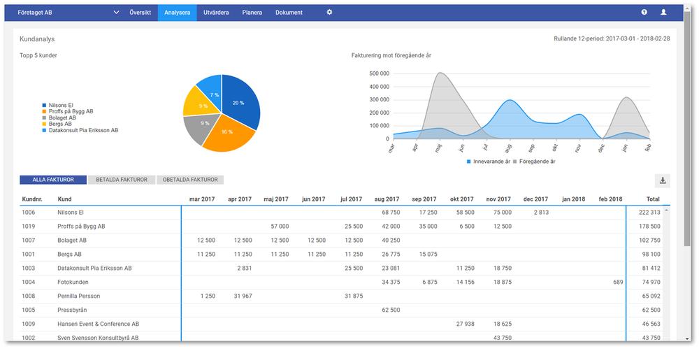 Den nya kundanalyssidan där man kan välja att titta på alla, betalda eller obetalda fakturor över de senaste 12 månaderna.