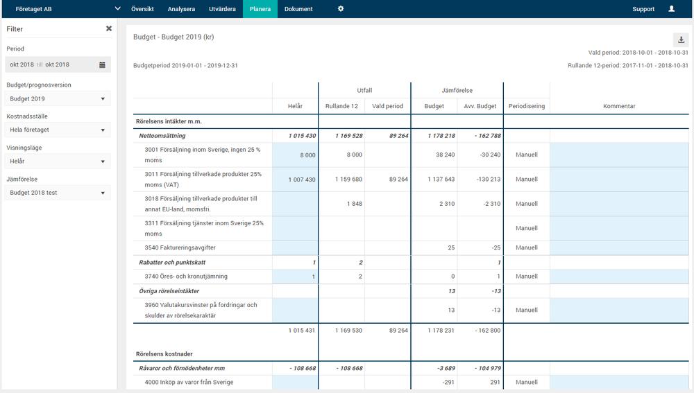 Exempel från helårsmallen för en budget med jämförelse mot R12 och tidigare budget