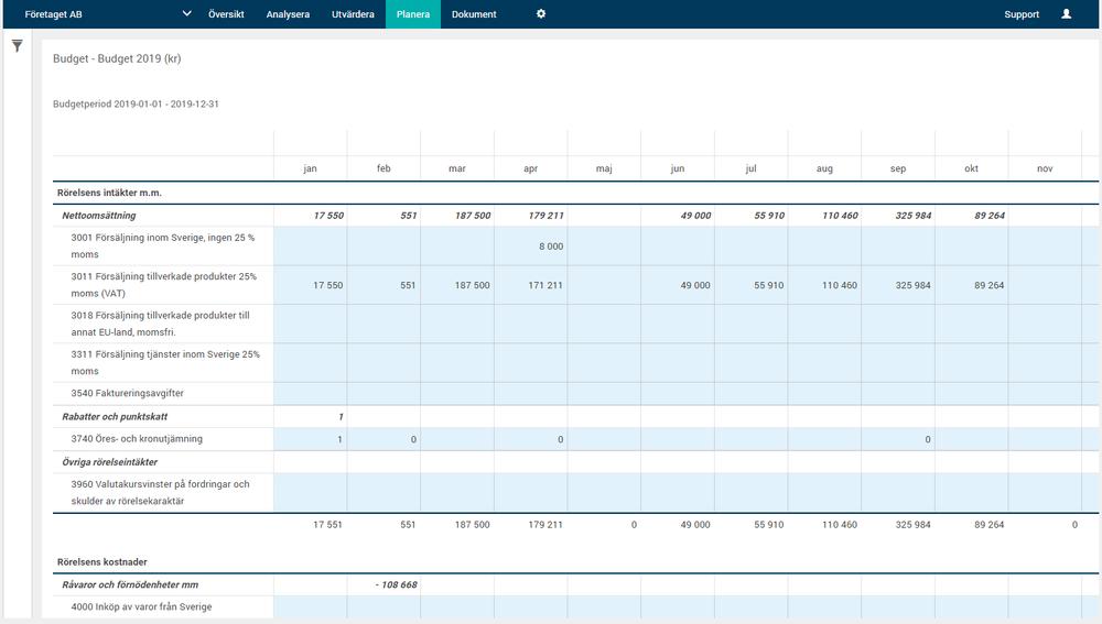 Exempel från månadsmallen för en budget. Här justerar man månadsbelopp för att få egna periodiseringar.