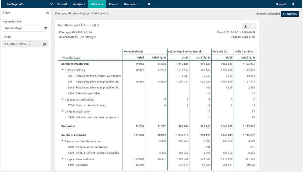 Exempel på en resultatrapport i Oxceed. Alla resultatrapporter är anpassningsbara efter era behov.