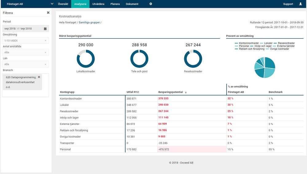 Benchmarking - I våra benchmarkingrapporter kan ni direkt gämföra er med liknande företag och se var ni bör kunna spara pengar. Ni får en direkt indikator på vad som kan förbättras.Klicka på bilden för att läsa mer….