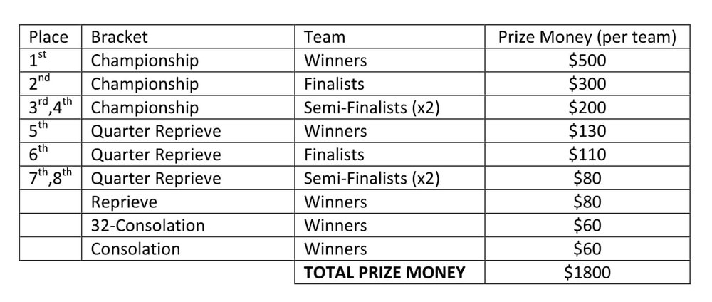 SSI 2017 Prize money-1.jpg