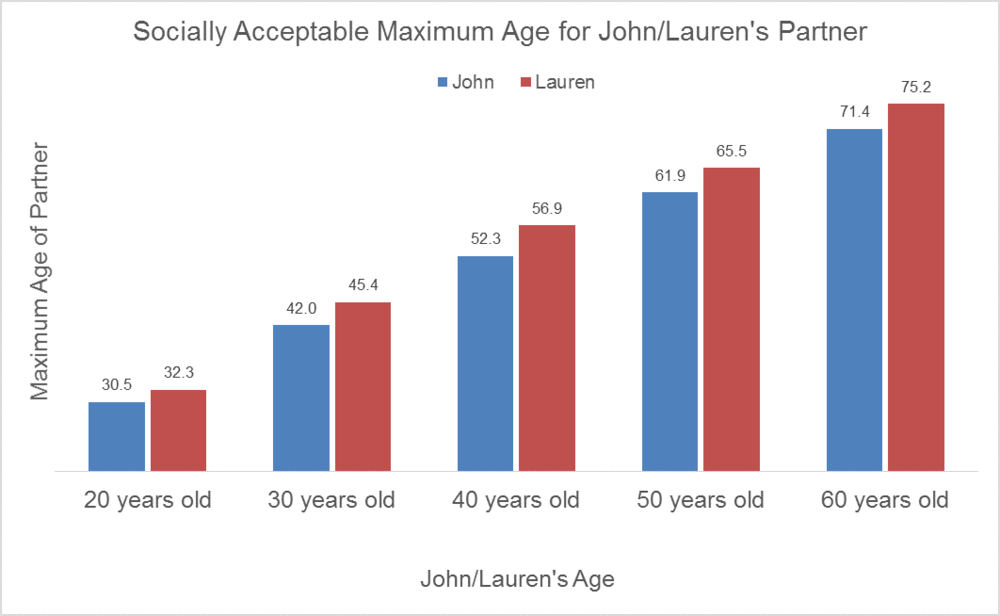 Maximum age difference dating