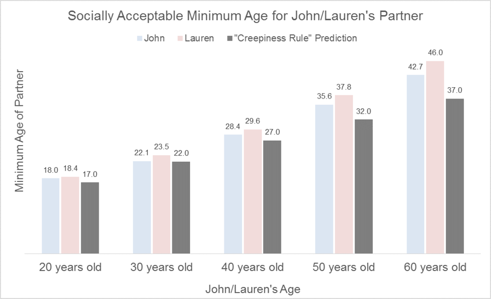 Legal age to date someone over 18