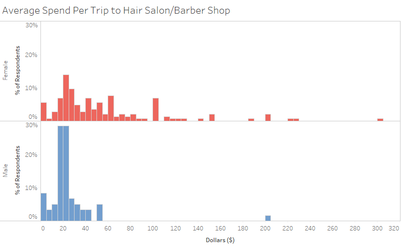 Surveying Strangers About How Much They Spend On Haircuts Late