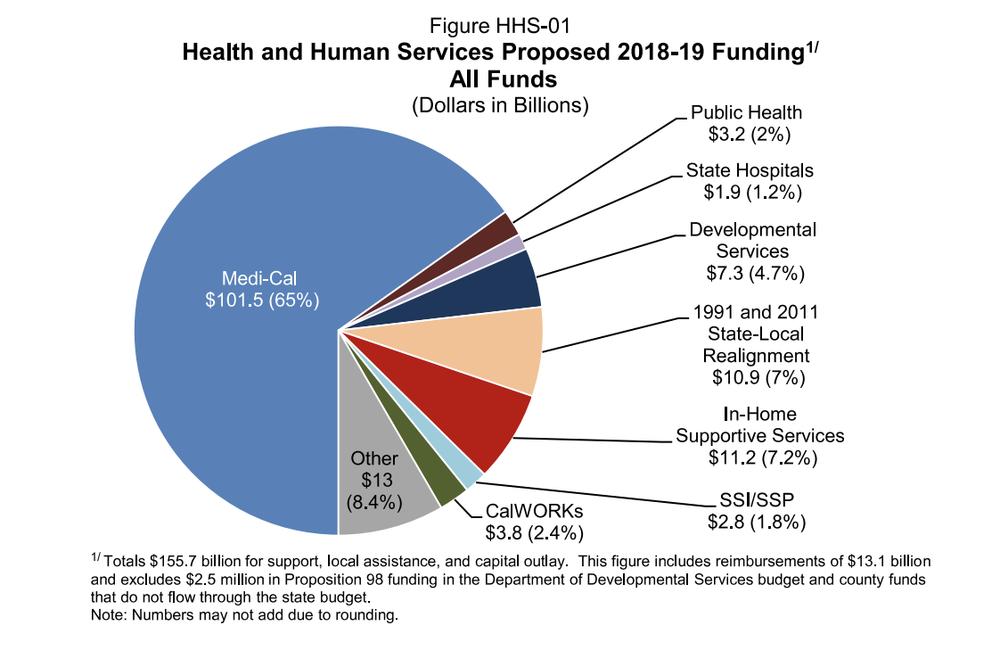 Governor's Budget Summary 2018–19