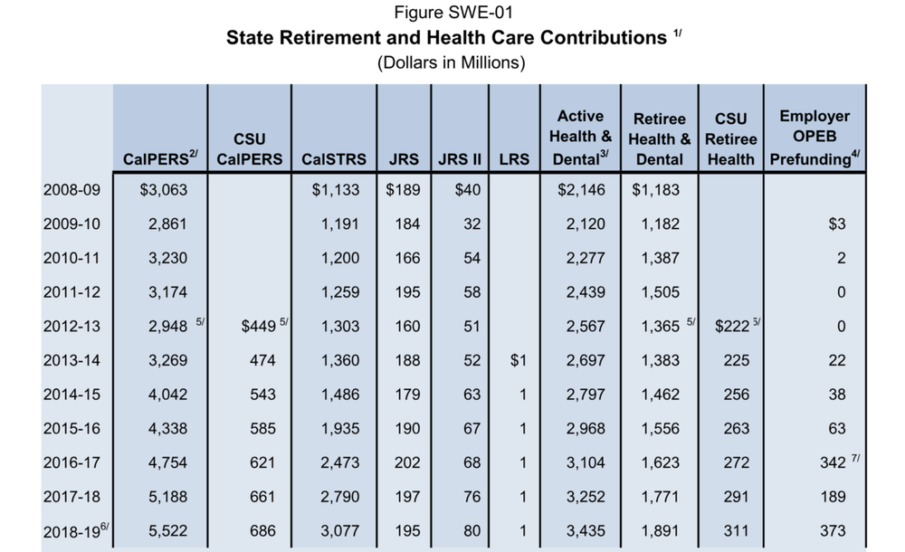 "2018–19 Governor's Budget. Retirement Costs = all columns except ""Active Health & Dental."" Estimate of increased retirement spending relative to P30 revenue includes General Fund only."