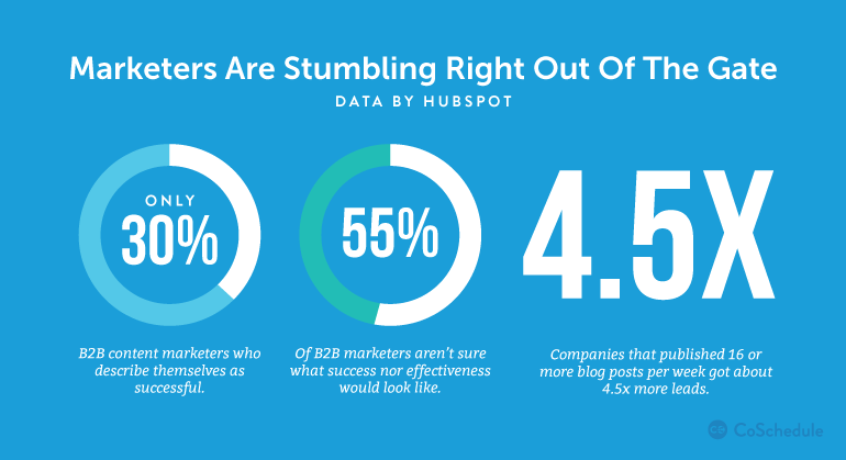 hubspot-stats-content-marketing