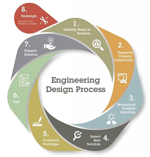engineering-design-process.jpg