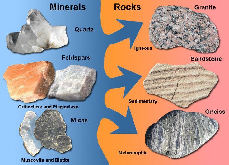 Minerals & Rocks