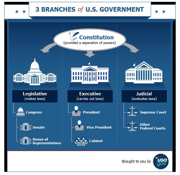 Image: USA.gov, 2017