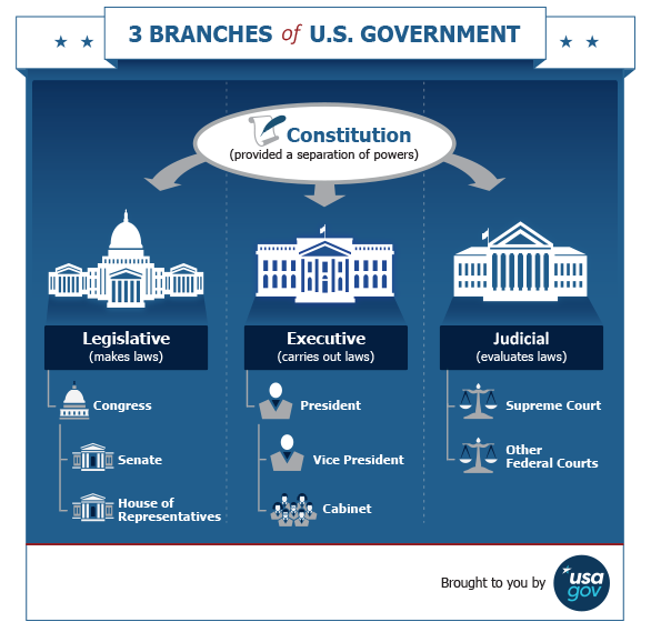 Defining the 3 Branches of Government   Click:  Crash Course Video  or  Easy-to-Read Handout