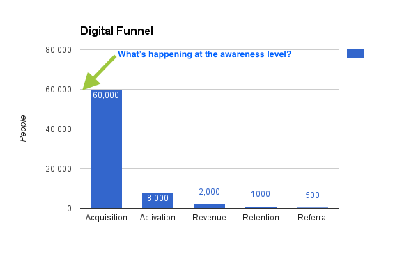 Awareness Level Conversion Funnel