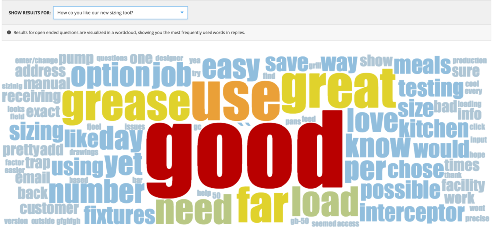 Not only does Hotjar show you the responses of your users, it generates a wordcloud that shows the words most frequently used in replies. This wordcloud is from the same Brink client's application.