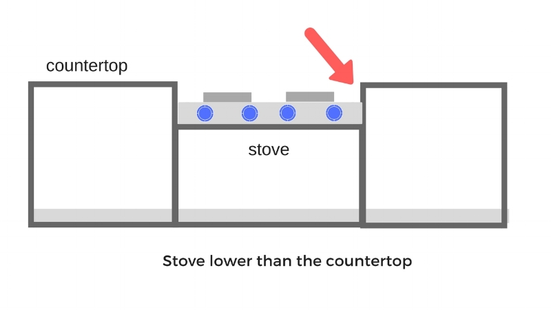 stove lower than the countertop.jpg