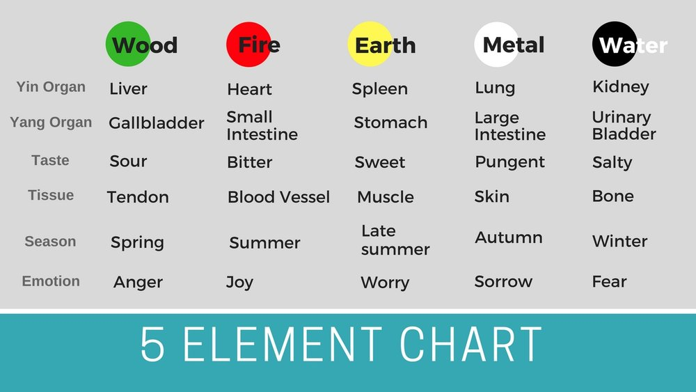 5 Color Food And The 5 Element Diet In Chinese Nutritional Therapy